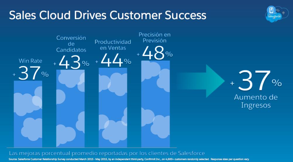Sales Cloud comparison
